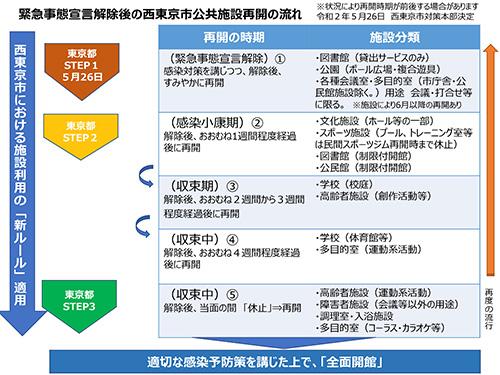 緊急事態宣言解除後の西東京市公共施設再開の流れ 西東京市Web