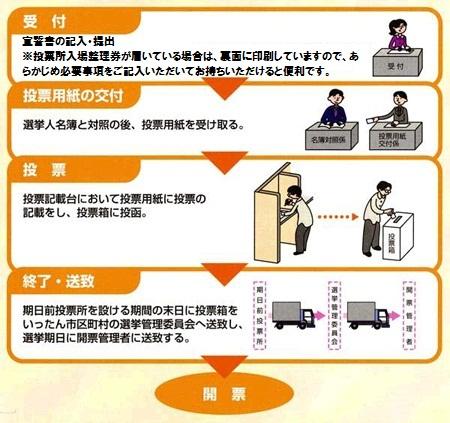 期日前投票の方法 西東京市Web
